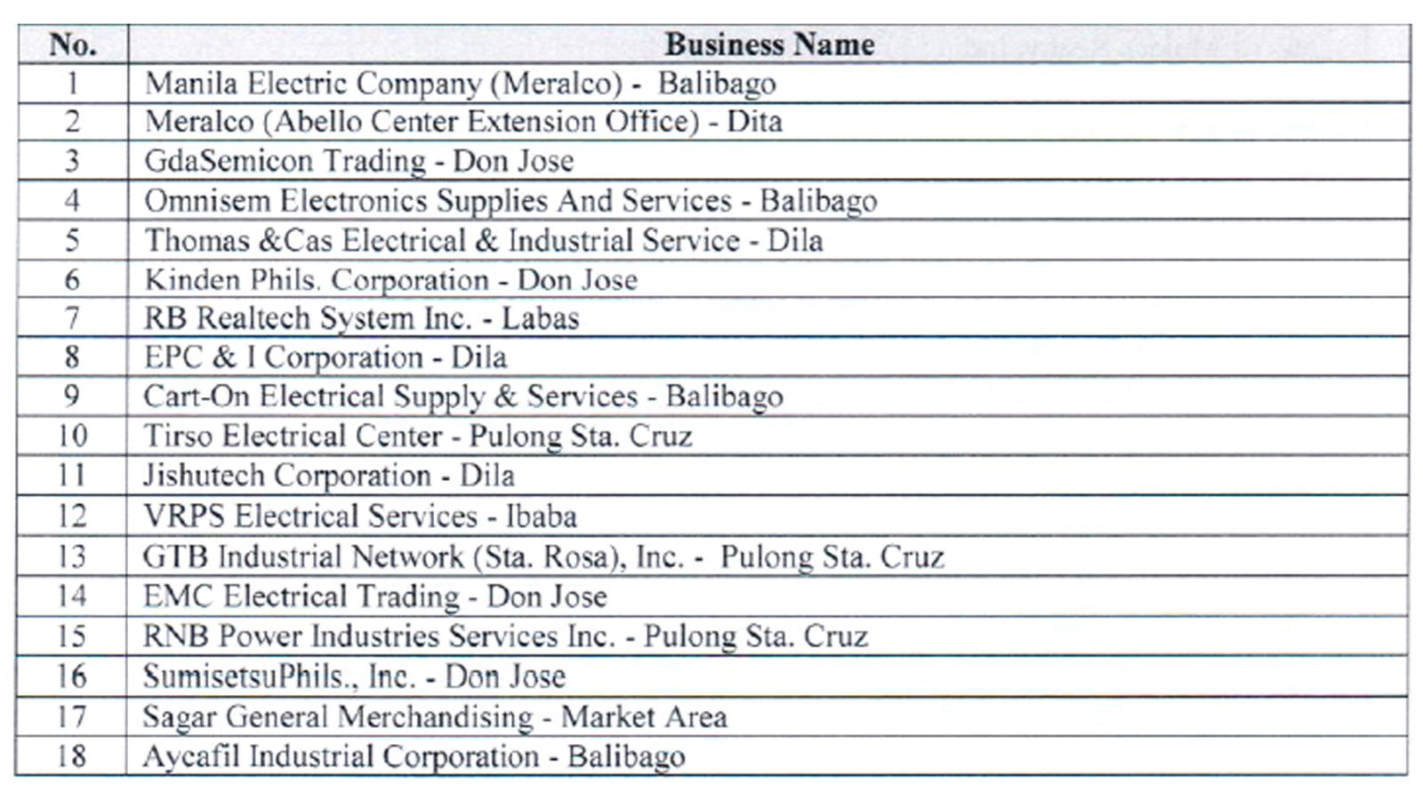 Industry and Manufacturing | City Government of Sta  Rosa Laguna