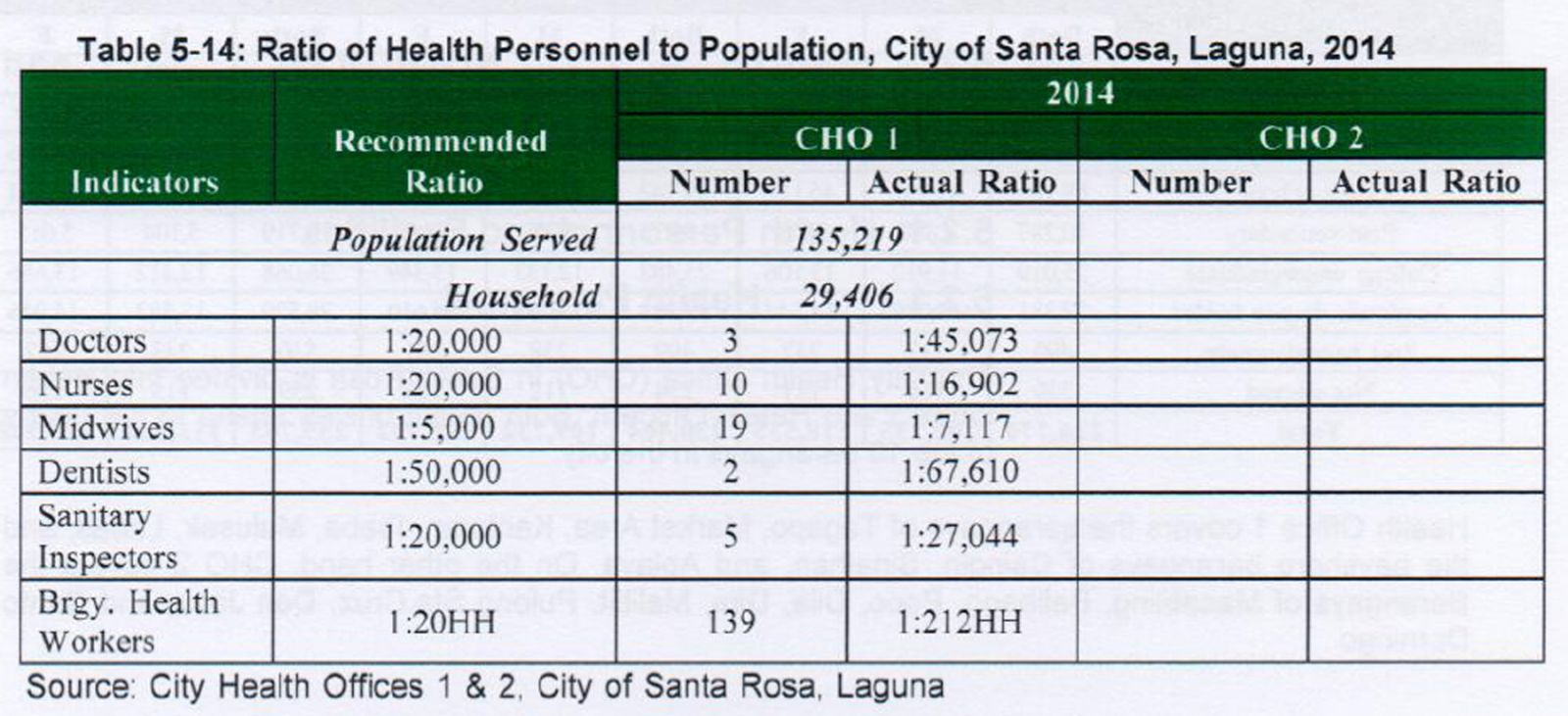 Health | City Government of Sta  Rosa Laguna