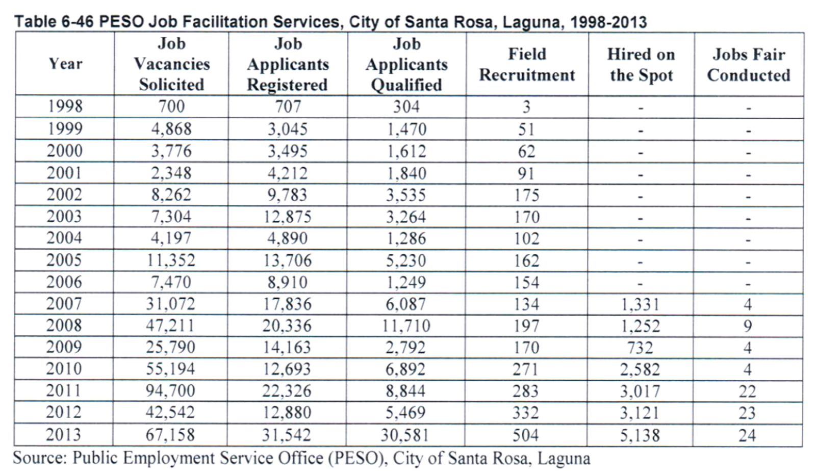 Labor force and Empoloyement | City Government of Sta  Rosa