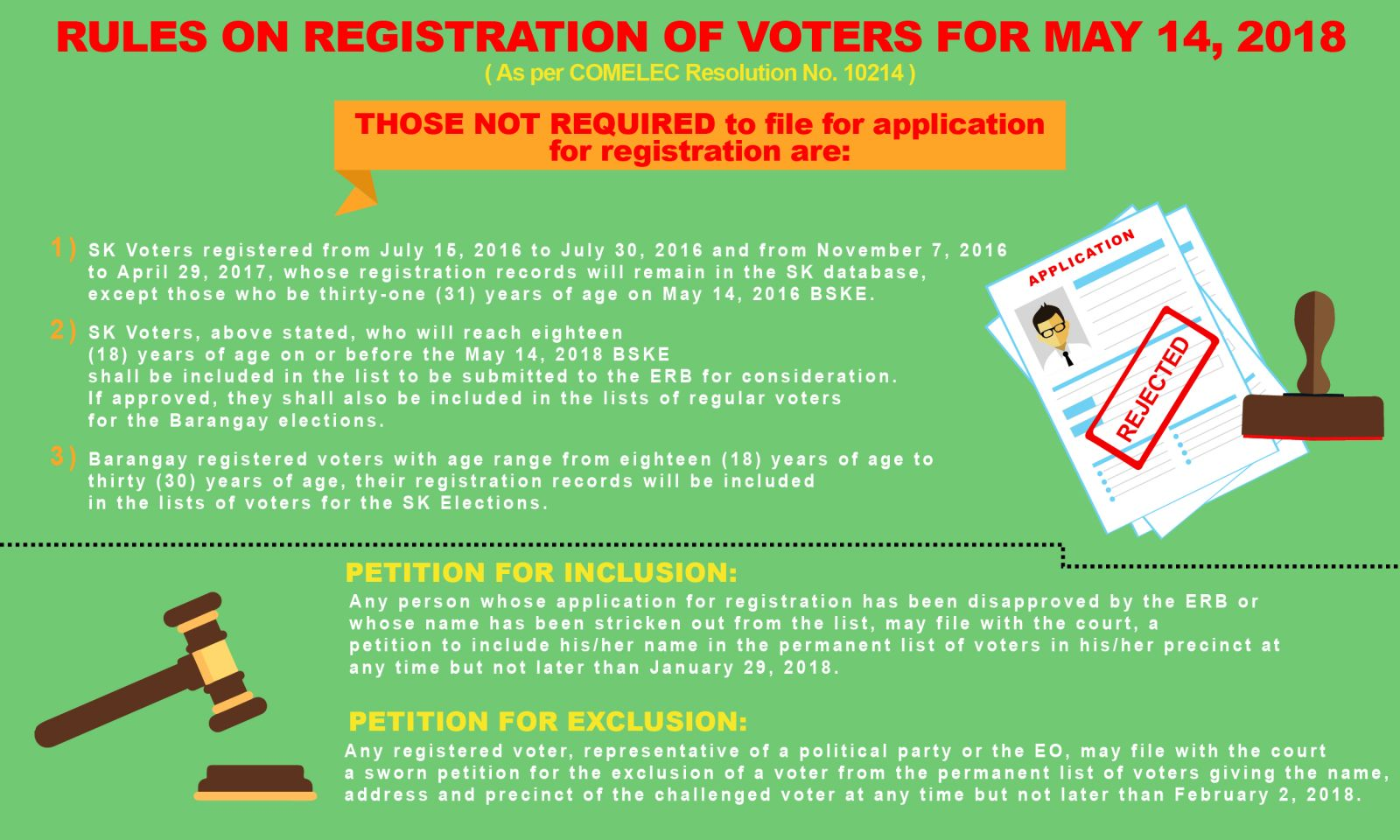 RULES ON REGISTRATION OF VOTERS FOR MAY 14, 2018 | City